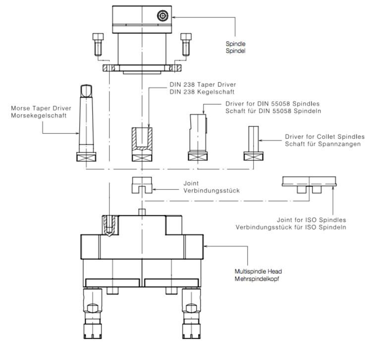 Mehrspindelkopf Maschinenverbindung Gisstec